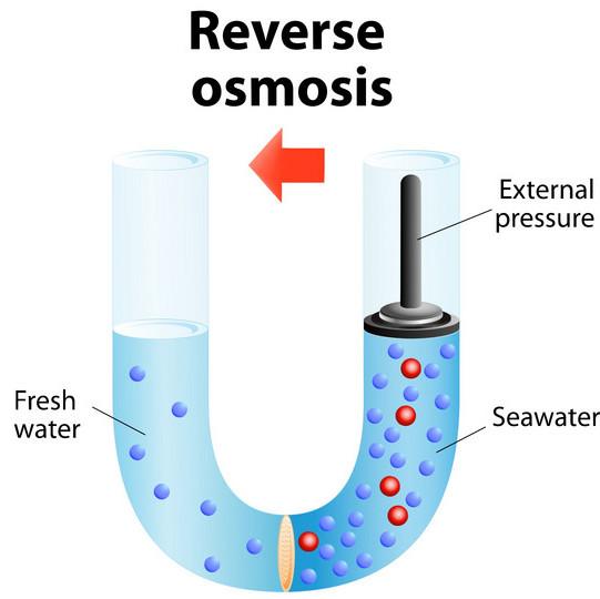 diagram of reverse osmosis